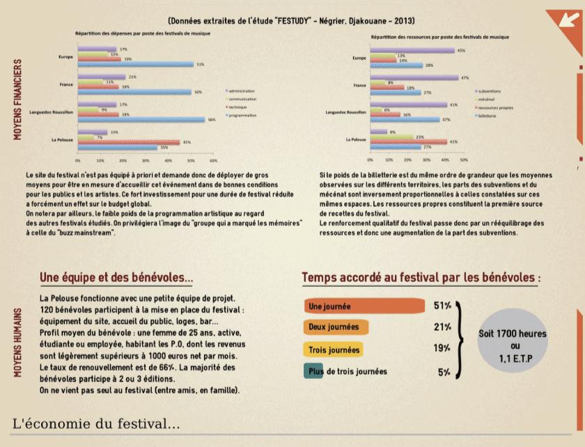 L'économie du festival
